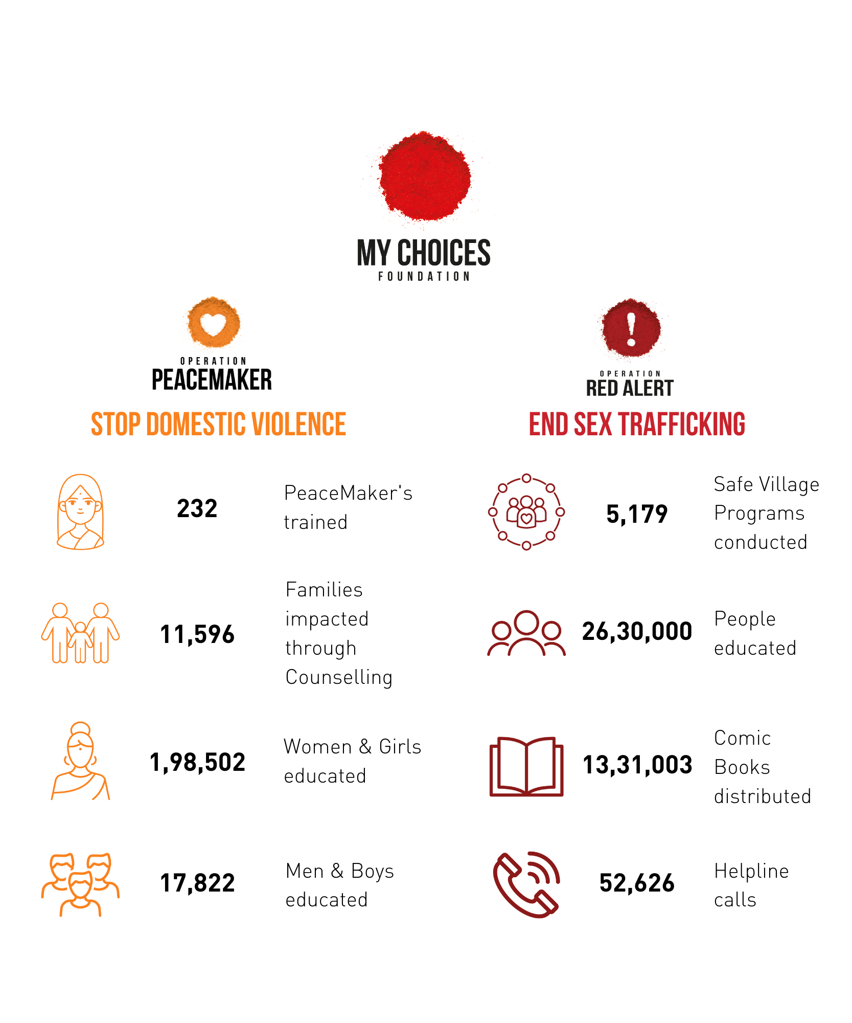 Our impact through our various programmes as of June 2021